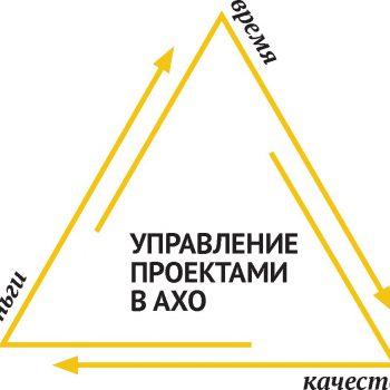 Управление проектами в АХО