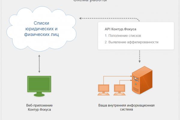 API Контур.Фокуса представил скоринговый модуль для проверки контрагентов на благонадежность